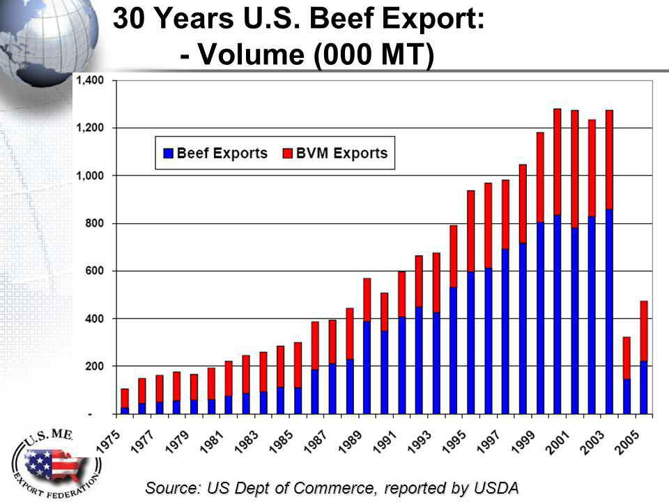 30 Years U.S. Beef Export: - Volume (000 MT) Source: US Dept of Commerce, reported by USDA