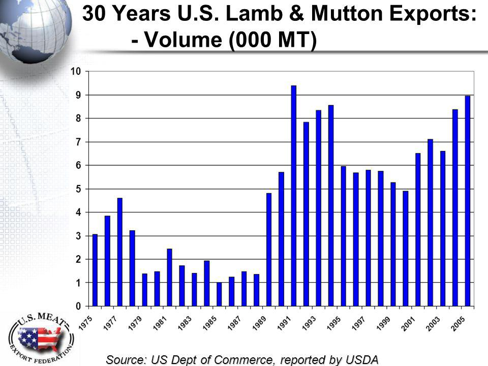 30 Years U.S. Lamb & Mutton Exports: - Volume (000 MT) Source: US Dept of Commerce, reported by USDA