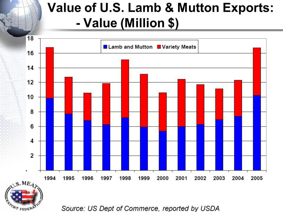 Value of U.S. Lamb & Mutton Exports: - Value (Million $) Source: US Dept of Commerce, reported by USDA
