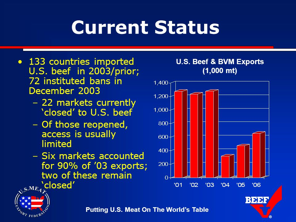 Putting U.S. Meat On The World's Table Current Status 133 countries imported U.S.