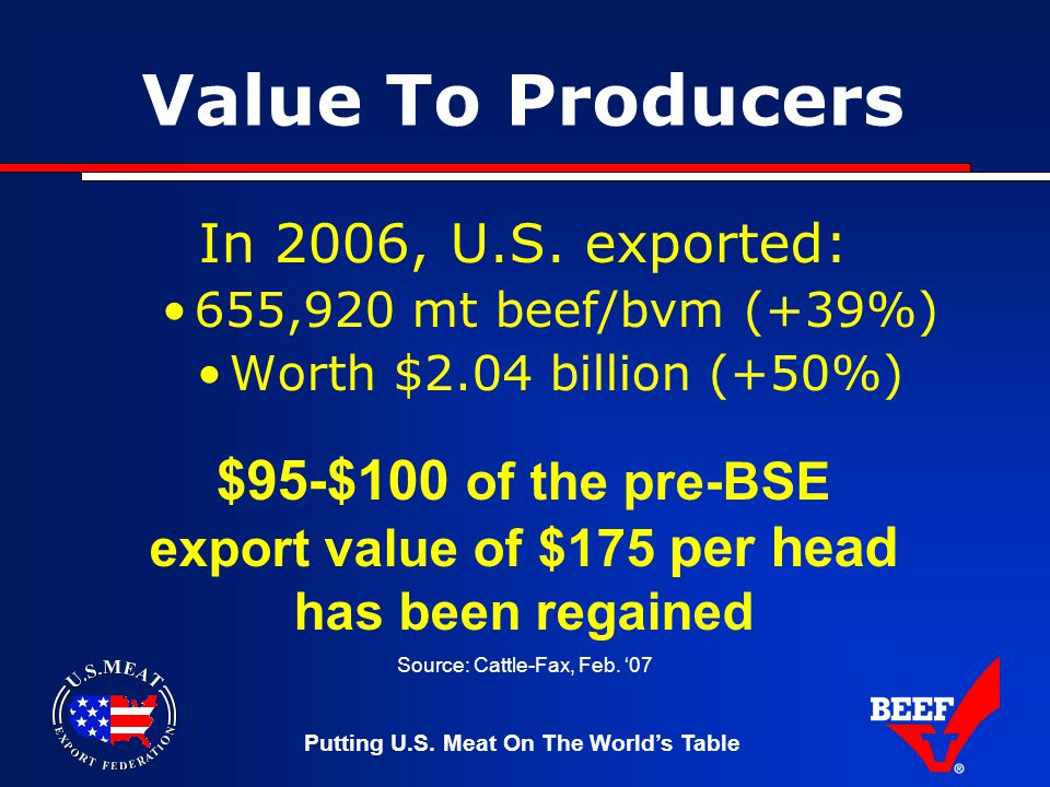 Putting U.S. Meat On The World's Table Value To Producers In 2006, U.S.