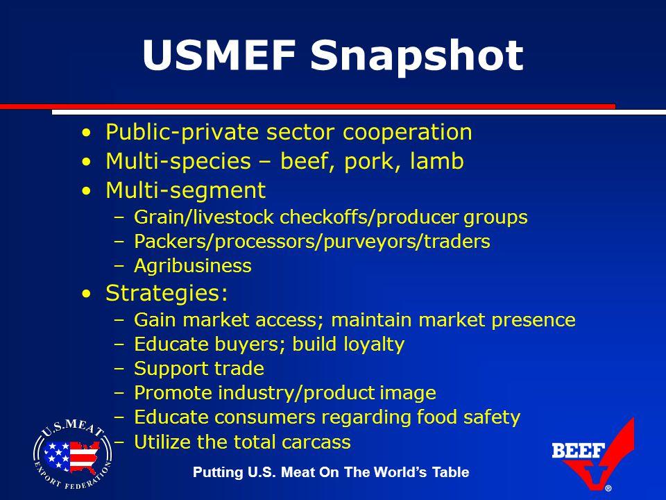 Putting U.S. Meat On The World's Table USMEF Snapshot Public-private sector cooperation Multi-species – beef, pork, lamb Multi-segment –Grain/livestoc