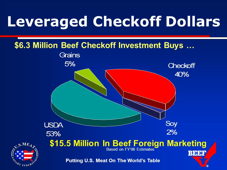 Putting U.S. Meat On The World's Table Leveraged Checkoff Dollars $6.3 Million Beef Checkoff Investment Buys … $15.5 Million In Beef Foreign Marketing
