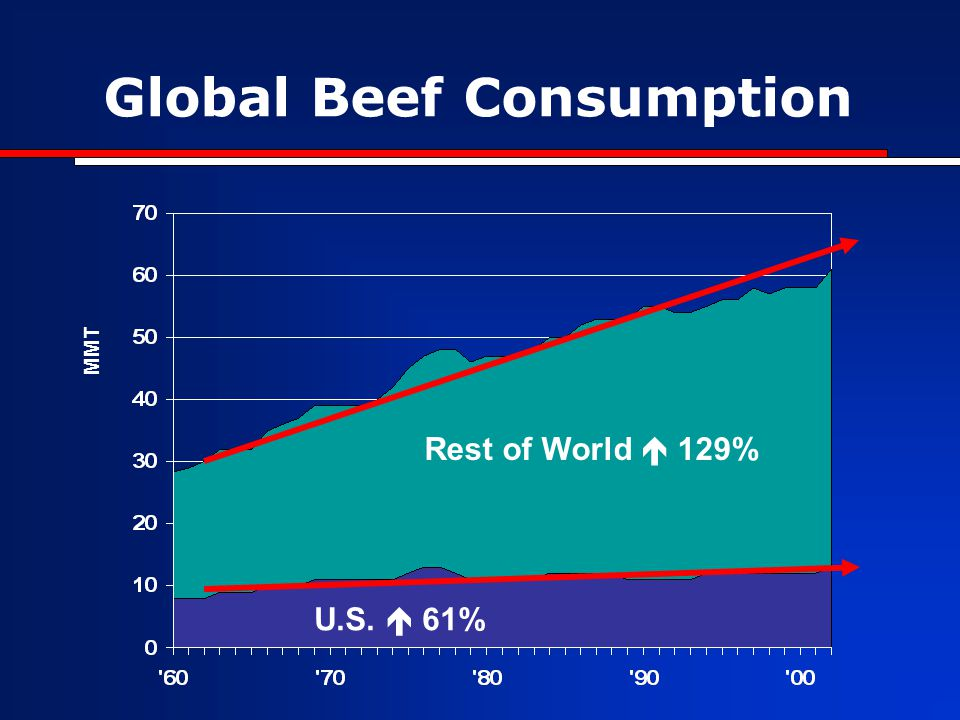 Global Beef Consumption Rest of World  129% U.S.  61% MMT