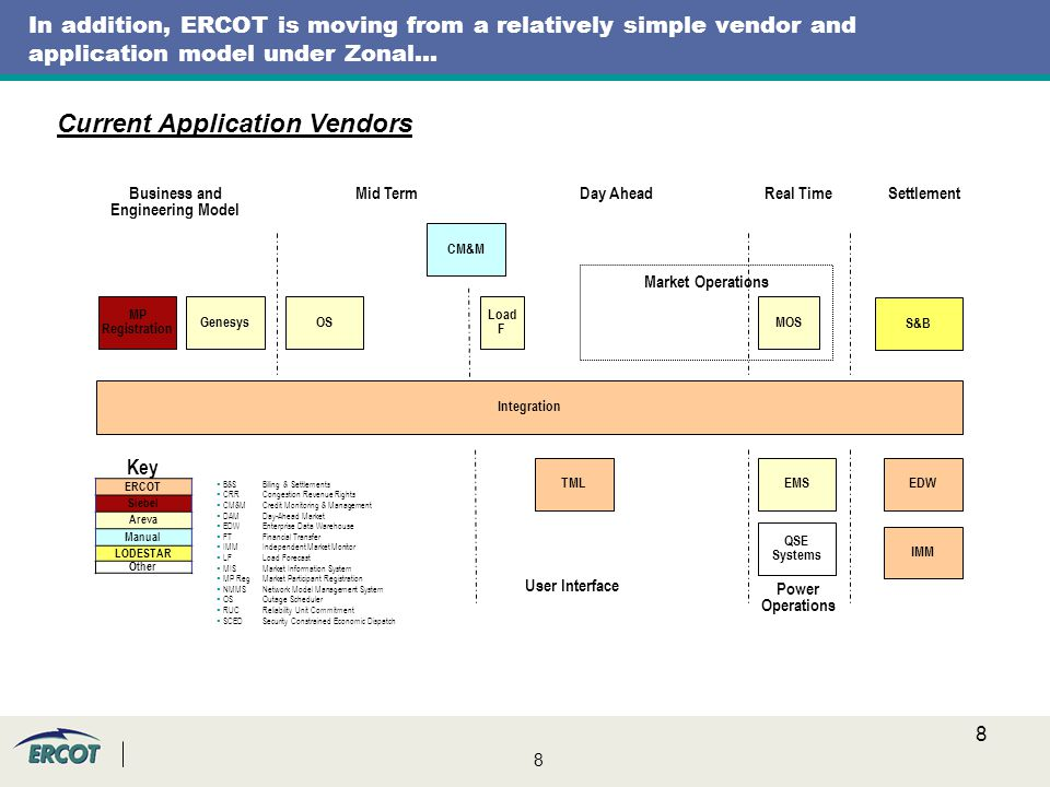8 8 In addition, ERCOT is moving from a relatively simple vendor and application model under Zonal… Key ERCOT Siebel Areva Manual LODESTAR Other MP Registration Market Operations OSGenesys EDWTMLEMS CM&M Load F MOS Business and Engineering Model SettlementMid TermDay AheadReal Time User Interface Power Operations QSE Systems S&B Integration IMM Current Application Vendors  B&SBilling & Settlements  CRRCongestion Revenue Rights  CM&MCredit Monitoring & Management  DAMDay-Ahead Market  EDWEnterprise Data Warehouse  FT Financial Transfer  IMMIndependent Market Monitor  LFLoad Forecast  MISMarket Information System  MP RegMarket Participant Registration  NMMSNetwork Model Management System  OSOutage Scheduler  RUCReliability Unit Commitment  SCEDSecurity Constrained Economic Dispatch