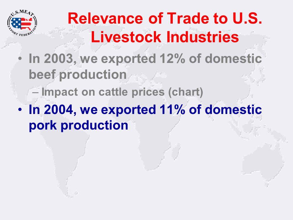 U.S. Pork and Pork Variety Meat Exports Source: USDA 14.3% Average Annual Growth - Volume