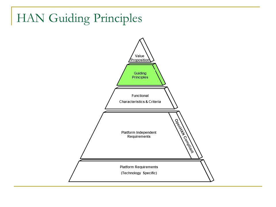 HAN Guiding Principles Value Proposition Guiding Principles Functional Characteristics & Criteria Platform Independent Requirements Platform Requirements (Technology Specific)