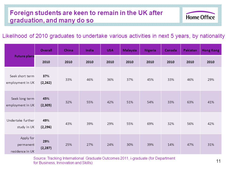 Foreign students are keen to remain in the UK after graduation, and many do so Future plans OverallChinaIndiaUSAMalaysiaNigeriaCanadaPakistanHong Kong 2010 Seek short term employment in UK 37% (2,262) 33%46%36%37%45%33%46%29% Seek long term employment in UK 45% (2,305) 32%55%42%51%54%33%63%41% Undertake further study in UK 49% (2,296) 43%39%29%55%69%32%56%42% Apply for permanent residence in UK 29% (2,287) 25%27%24%30%39%14%47%31% 11 Likelihood of 2010 graduates to undertake various activities in next 5 years, by nationality Source: Tracking International Graduate Outcomes 2011, i-graduate (for Department for Business, Innovation and Skills)