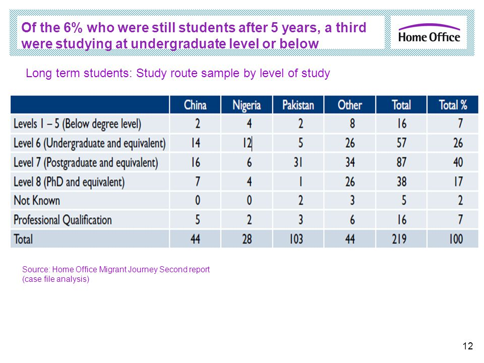 Of the 6% who were still students after 5 years, a third were studying at undergraduate level or below 12 Long term students: Study route sample by le