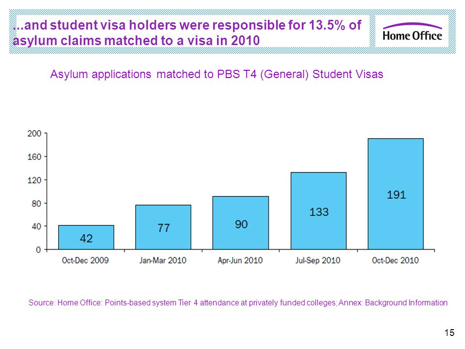 ...and student visa holders were responsible for 13.5% of asylum claims matched to a visa in 2010 15 Asylum applications matched to PBS T4 (General) S