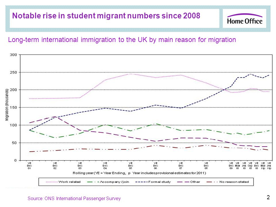 Notable rise in student migrant numbers since 2008 2 Source: ONS International Passenger Survey Long-term international immigration to the UK by main
