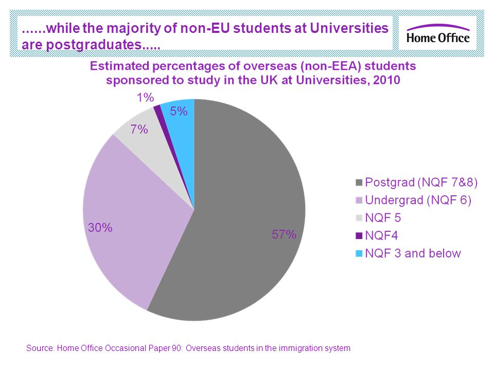 ......while the majority of non-EU students at Universities are postgraduates..... Source: Home Office Occasional Paper 90: Overseas students in the i
