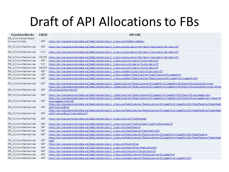 Draft of API Allocations to FBs Function BlocksCRUDAPI URL [FB_3] Core Green Button Connect My DataGEThttps://services.greenbuttondata.org/DataCustodian/espi/1_1/resource/ReadServiceStatus [FB_31] Core Rest ServicesGEThttps://services.greenbuttondata.org/DataCustodian/espi/1_1/resource/ApplicationInformation/{ApplicationInformationID} [FB_31] Core Rest ServicesPUThttps://services.greenbuttondata.org/DataCustodian/espi/1_1/resource/ApplicationInformation/{ApplicationInformationID} [FB_31] Core Rest ServicesDELETEhttps://services.greenbuttondata.org/DataCustodian/espi/1_1/resource/ApplicationInformation/{ApplicationInformationID} [FB_31] Core Rest ServicesGEThttps://services.greenbuttondata.org/DataCustodian/espi/1_1/resource/Authorization/{AuthorizationID} [FB_31] Core Rest ServicesPUThttps://services.greenbuttondata.org/DataCustodian/espi/1_1/resource/Authorization/{AuthorizationID} [FB_31] Core Rest ServicesDELETEhttps://services.greenbuttondata.org/DataCustodian/espi/1_1/resource/Authorization/{AuthorizationID} [FB_31] Core Rest ServicesGEThttps://services.greenbuttondata.org/DataCustodian/espi/1_1/resource/Batch/Subscription/{SubscriptionID} [FB_31] Core Rest ServicesGEThttps://services.greenbuttondata.org/DataCustodian/espi/1_1/resource/Batch/RetailCustomer/{retailCustomerID}/UsagePoint [FB_31] Core Rest ServicesGEThttps://services.greenbuttondata.org/DataCustodian/espi/1_1/resource/Batch/RetailCustomer/{RetailCustomerId}/UsagePoint/{UsagePointId} [FB_31] Core Rest ServicesGEThttps://services.greenbuttondata.org/DataCustodian/espi/1_1/RetailCustomer/{RetailCustomerID}/UsagePoint/{UsagePointID}/ElectricPowerQualitySummary [FB_31] Core Rest ServicesGET https://services.greenbuttondata.org/DataCustodian/espi/1_1/RetailCustomer/{RetailCustomerID}/UsagePoint/{UsagePointID}/ElectricPowerQualitySummary/{Electri cPowerQualitySummaryID} [FB_31] Core Rest ServicesGEThttps://services.greenbuttondata.org/DataCustodian/espi/1_1/RetailCustomer/{RetailCustomerID}/UsagePoint/{UsagePointID}/ElectricPowerUsageSumary [FB_31] Core Rest ServicesGET https://services.greenbuttondata.org/DataCustodian/espi/1_1/RetailCustomer/{RetailCustomerID}/UsagePoint/{UsagePointID}/ElectricPowerUsageSumary/{ElectricP owerUsageSummaryID} [FB_31] Core Rest ServicesGET https://services.greenbuttondata.org/DataCustodian/espi/1_1/resource/RetailCustomer/{RetailCustomerID}/UsagePoint/{UsagePointID}/MeterReading/{MeterReadi ngID}/IntervalBlock [FB_31] Core Rest ServicesGET https://services.greenbuttondata.org/DataCustodian/espi/1_1/resource/RetailCustomer/{RetailCustomerID}/UsagePoint/{UsagePointID}/MeterReading/{MeterReadi ngID}/IntervalBlock/{IntervalBlockID} [FB_31] Core Rest ServicesGEThttps://services.greenbuttondata.org/DataCustodian/espi/1_1/resource/LocalTimeParameter [FB_31] Core Rest ServicesGEThttps://services.greenbuttondata.org/DataCustodian/espi/1_1/resource/LocalTimeParameter/{LocalTimeParameterID} [FB_31] Core Rest ServicesGEThttps://services.greenbuttondata.org/DataCustodian/espi/1_1/resource/MeterReading [FB_31] Core Rest ServicesGEThttps://services.greenbuttondata.org/DataCustodian/espi/1_1/resource/MeterReading/{MeterReadingID} [FB_31] Core Rest ServicesGEThttps://services.greenbuttondata.org/DataCustodian/espi/1_1/resource/RetailCustomer/{RetailCustomerID}/UsagePoint/{UsagePointID}/MeterReading [FB_31] Core Rest ServicesGET https://services.greenbuttondata.org/DataCustodian/espi/1_1/resource/RetailCustomer/{RetailCustomerID}/UsagePoint/{UsagePointID}/MeterReading/{MeterReadi ngID} [FB_31] Core Rest ServicesGEThttps://services.greenbuttondata.org/DataCustodian/espi/1_1/resource/ReadingType [FB_31] Core Rest ServicesGEThttps://services.greenbuttondata.org/DataCustodian/espi/1_1/resource/ReadingType/{ReadingTypeID} [FB_31] Core Rest ServicesGEThttps://services.greenbuttondata.org/DataCustodian/espi/1_1/resource/Subscription/{SubscriptionID} [FB_31] Core Rest ServicesGEThttps://services.greenbuttondata.org/DataCustodian/espi/1_1/resource/RetailCustomer/{RetailCustomerID}/UsagePoint [FB_31] Core Rest ServicesGEThttps://services.greenbuttondata.org/DataCustodian/espi/1_1/resource/RetailCustomer/{RetailCustomerID}/UsagePoint/{UsagePointID}