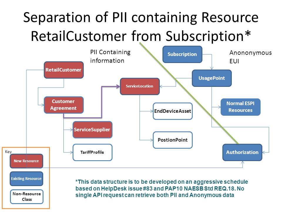 Separation of PII containing Resource RetailCustomer from Subscription* Key New Resource Existing Resource Non-Resource Class *This data structure is to be developed on an aggressive schedule based on HelpDesk issue #83 and PAP10 NAESB Std REQ.18.