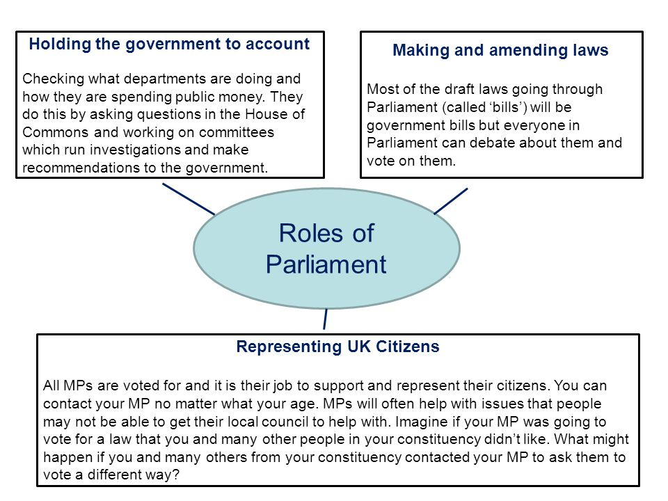 Roles of Parliament Holding the government to account Checking what departments are doing and how they are spending public money. They do this by aski
