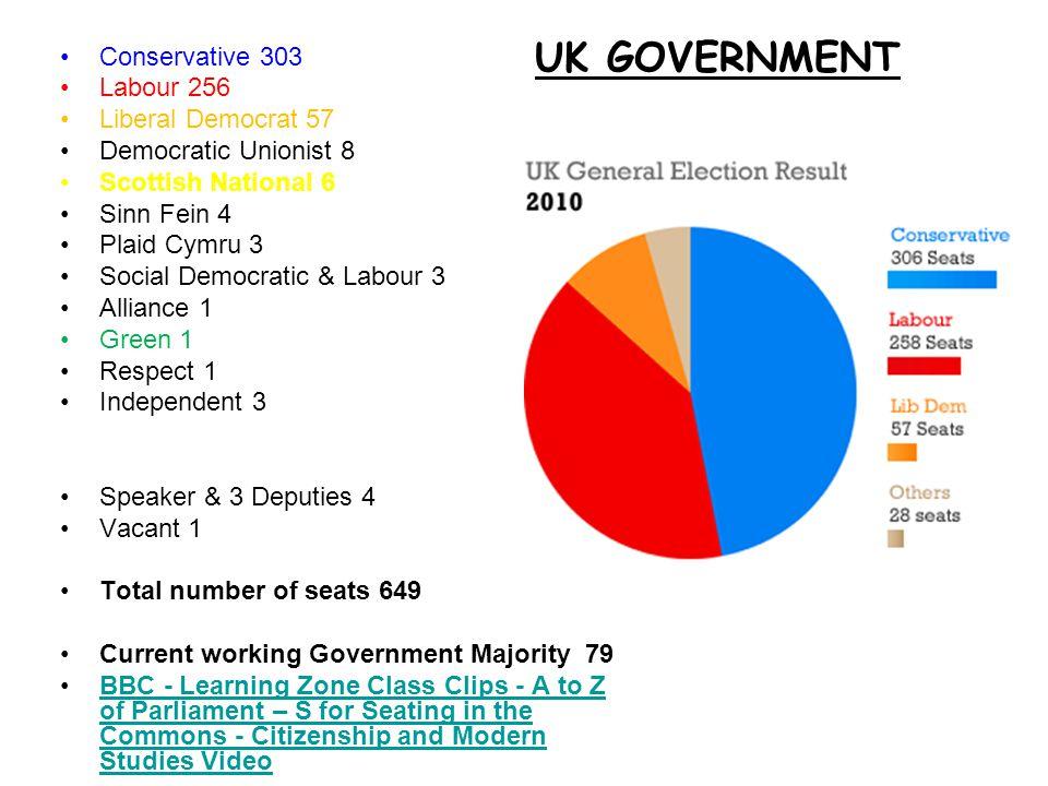Conservative 303 Labour 256 Liberal Democrat 57 Democratic Unionist 8 Scottish National 6 Sinn Fein 4 Plaid Cymru 3 Social Democratic & Labour 3 Allia