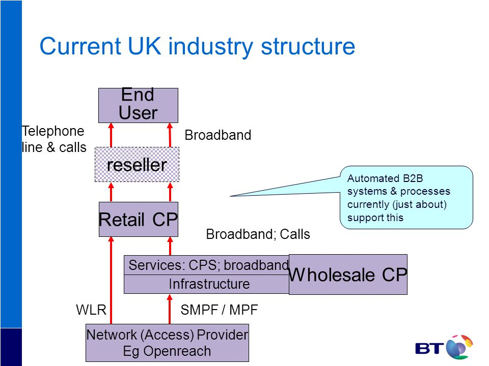 Current UK industry structure WLR Broadband; Calls SMPF / MPF Broadband Telephone line & calls Services: CPS; broadband Infrastructure End User reseller Retail CP Network (Access) Provider Eg Openreach Wholesale CP Automated B2B systems & processes currently (just about) support this