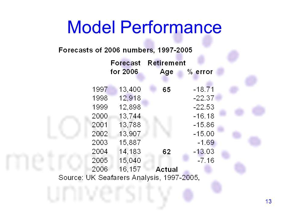 13 Model Performance