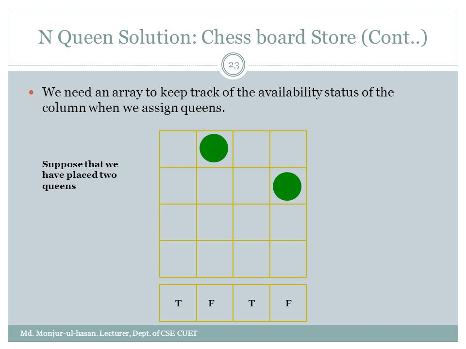 N Queen Solution: Chess board Store (Cont..) Md.Monjur-ul-hasan.