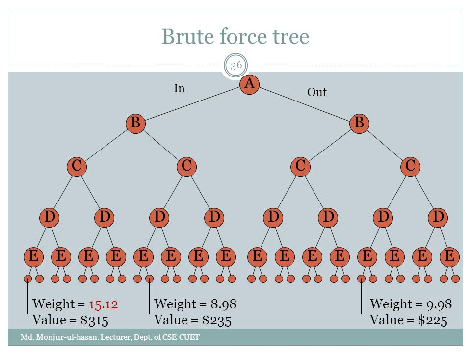 Brute force tree Md. Monjur-ul-hasan. Lecturer, Dept. of CSE CUET 36 A B C D EE D EE C D EE D EE B C D EE D EE C D EE D EE In Out Weight = 15.12 Value