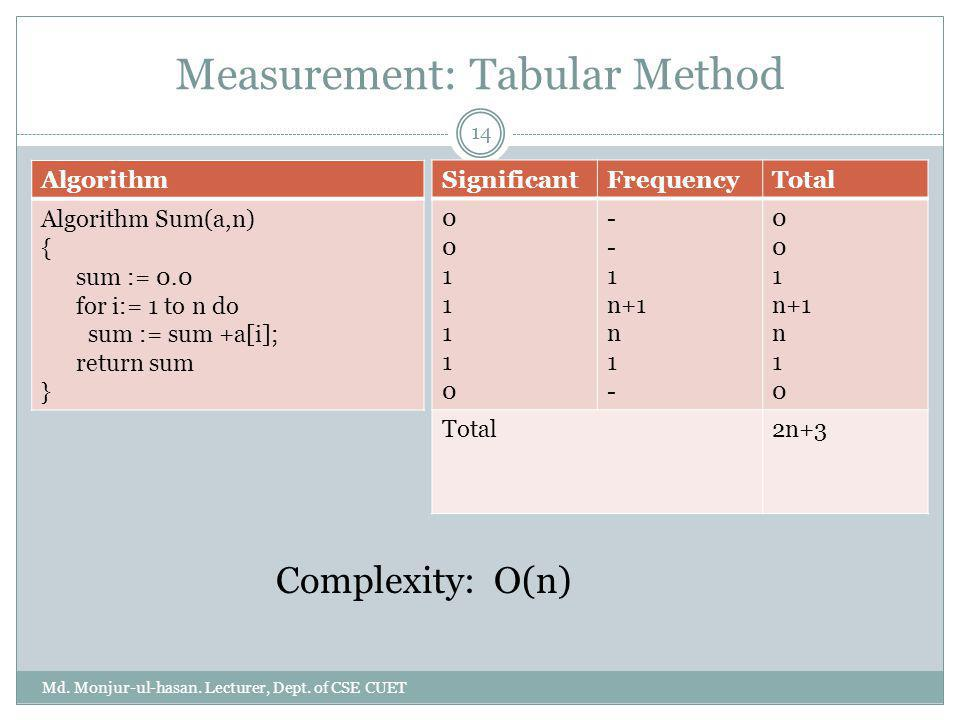 Measurement: Tabular Method Algorithm Algorithm Sum(a,n) { sum := 0.0 for i:= 1 to n do sum := sum +a[i]; return sum } 14 Md. Monjur-ul-hasan. Lecture