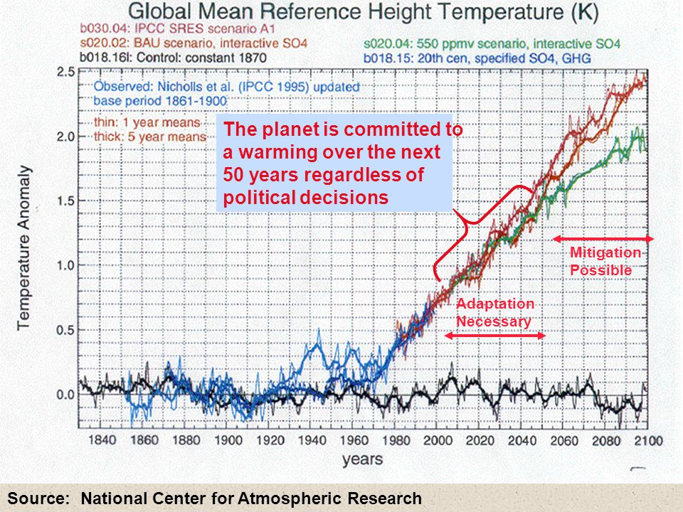 Source: National Center for Atmospheric Research The planet is committed to a warming over the next 50 years regardless of political decisions Adaptation Necessary Mitigation Possible