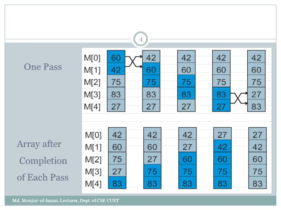 4 One Pass Array after Completion of Each Pass