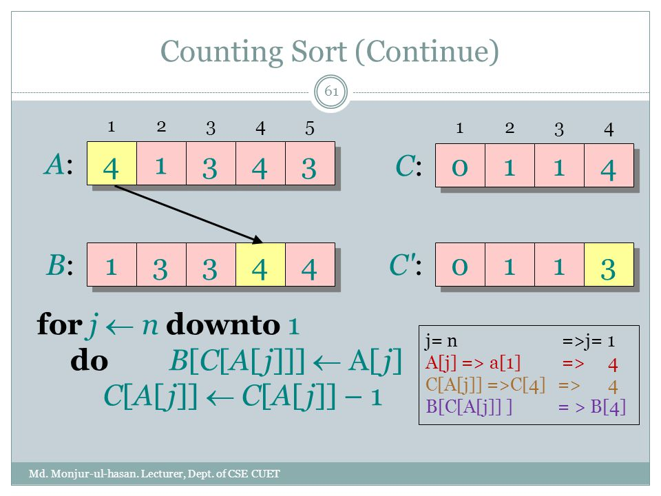 Counting Sort (Continue) Md. Monjur-ul-hasan. Lecturer, Dept. of CSE CUET 61 A:A: 41343 B:B: 13344 12345 C:C: 0114 1234 C':C': 0113 for j  n downto 1