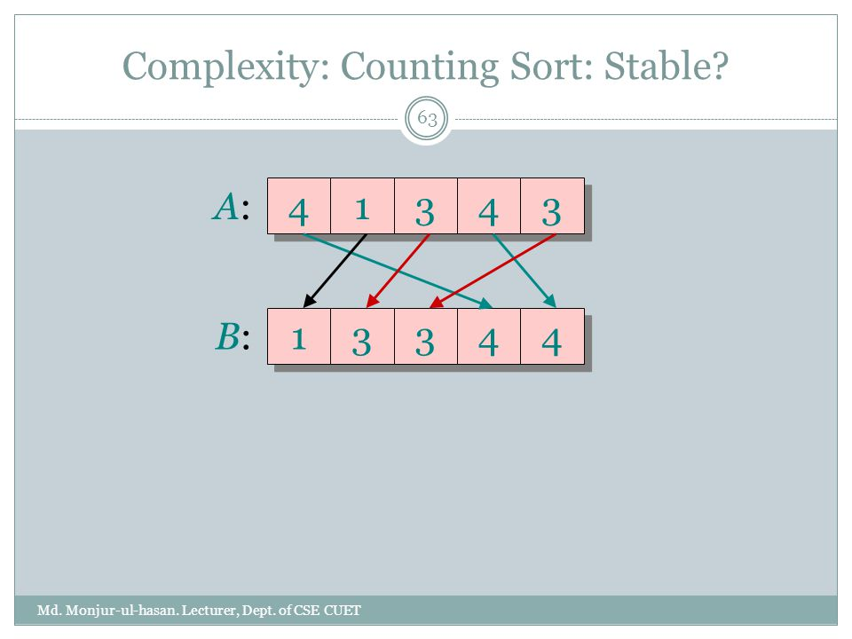 Complexity: Counting Sort: Stable? Md. Monjur-ul-hasan. Lecturer, Dept. of CSE CUET 63 A:A: 41343 B:B: 13344