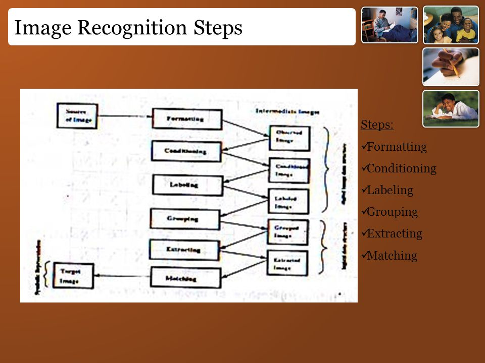 Image Recognition Steps Steps: Formatting Conditioning Labeling Grouping Extracting Matching