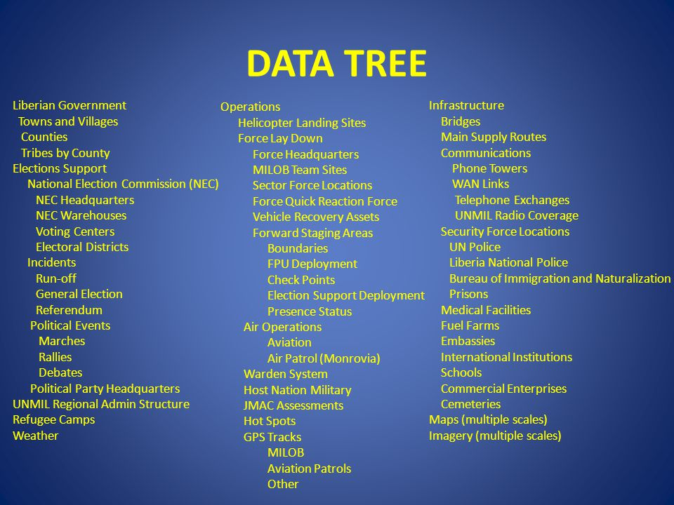 DATA TREE Liberian Government Towns and Villages Counties Tribes by County Elections Support National Election Commission (NEC) NEC Headquarters NEC W