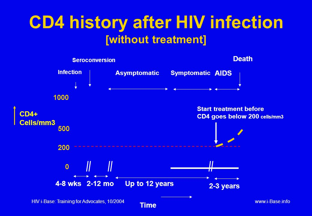 HIV i-Base: Training for Advocates, 10/2004www.i-Base.info 4-8 wksUp to 12 years 2-3 years Infection Seroconversion AsymptomaticSymptomatic AIDS Death 2-12 mo CD4 history after HIV infection [without treatment] 1000 500 0 CD4+ Cells/mm3 200 Time Start treatment before CD4 goes below 200 cells/mm3
