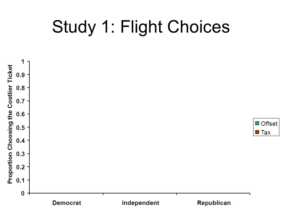 Study 1: Flight Choices 0 0.1 0.2 0.3 0.4 0.5 0.6 0.7 0.8 0.9 1 DemocratIndependentRepublican Proportion Choosing the Costlier Ticket Offset Tax