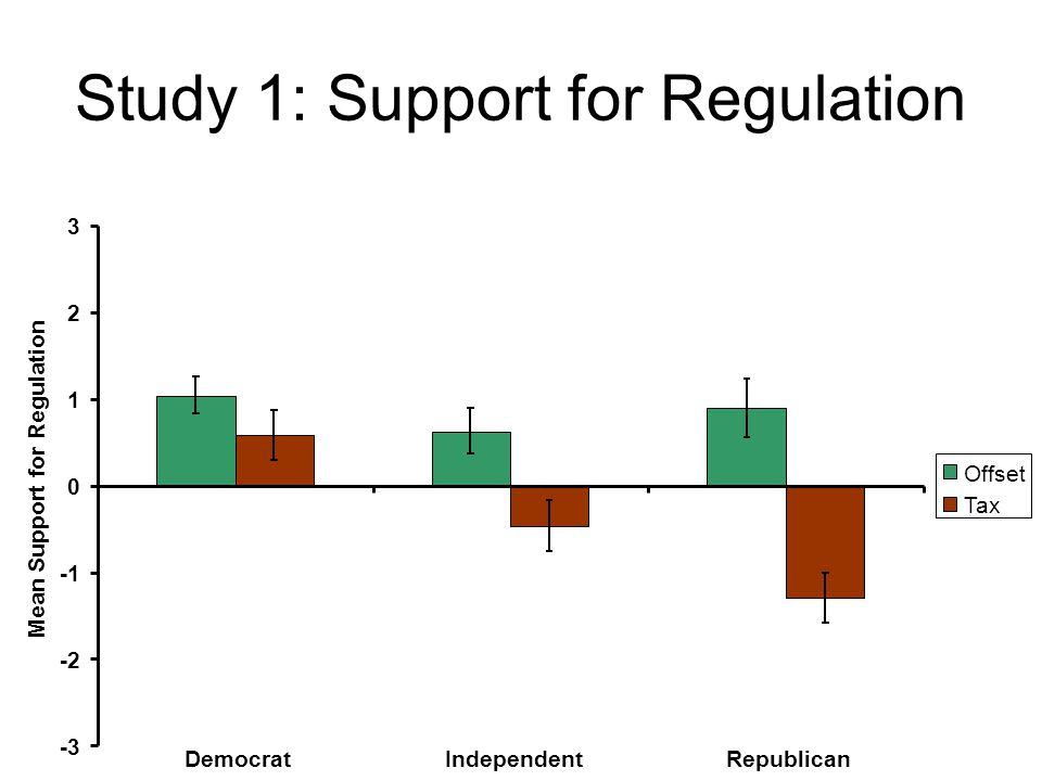 Study 1: Support for Regulation -3 -2 0 1 2 3 DemocratIndependentRepublican Mean Support for Regulation Offset Tax