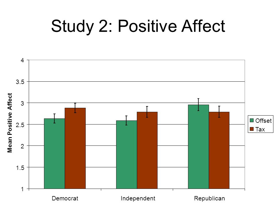 Study 2: Positive Affect 1 1.5 2 2.5 3 3.5 4 DemocratIndependentRepublican Mean Positive Affect Offset Tax