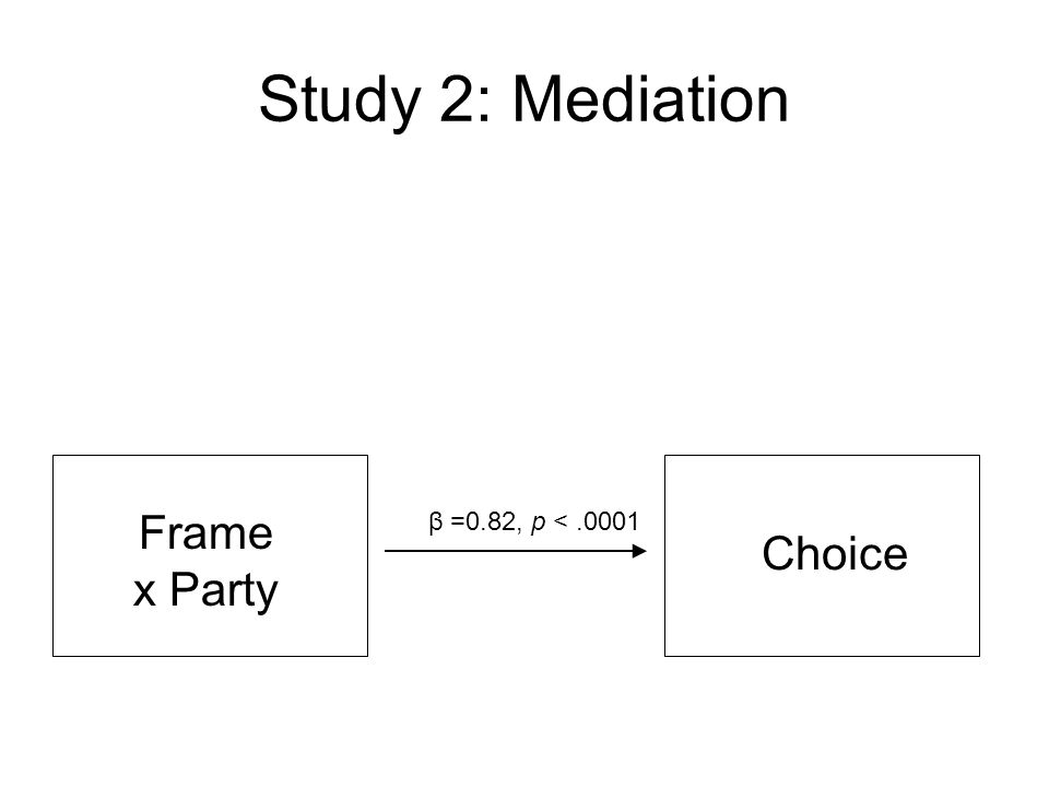 Study 2: Mediation Frame x Party Choice β =0.82, p <.0001