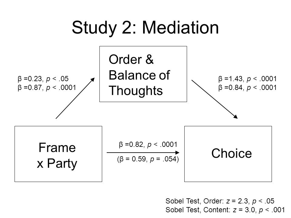 Study 2: Mediation Frame x Party Choice Order & Balance of Thoughts β =0.82, p <.0001 (β = 0.59, p =.054) Sobel Test, Order: z = 2.3, p <.05 Sobel Tes