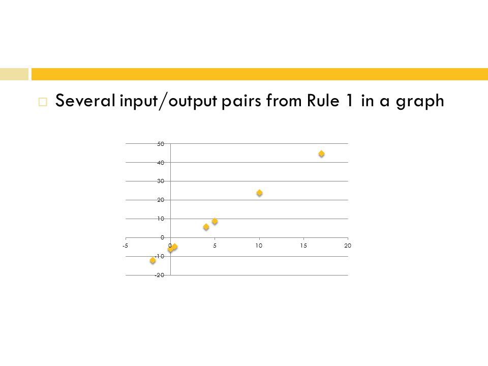  Several input/output pairs from Rule 1 in a graph
