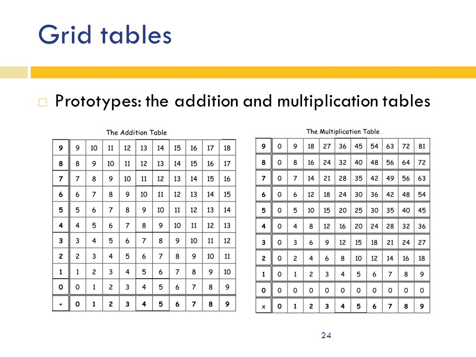 Grid tables  Prototypes: the addition and multiplication tables 24