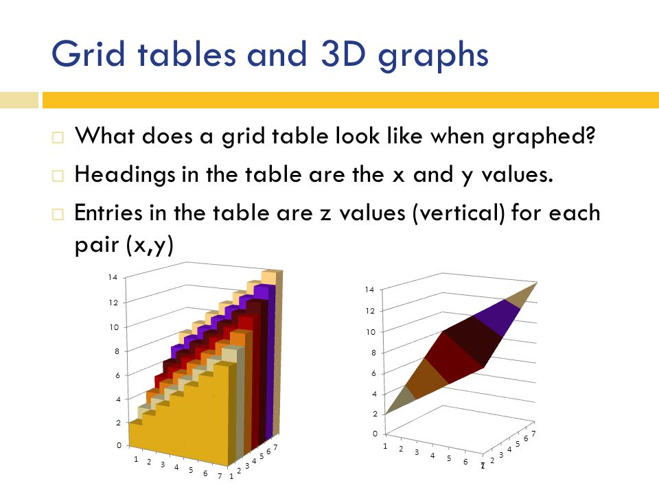 Grid tables and 3D graphs  What does a grid table look like when graphed.