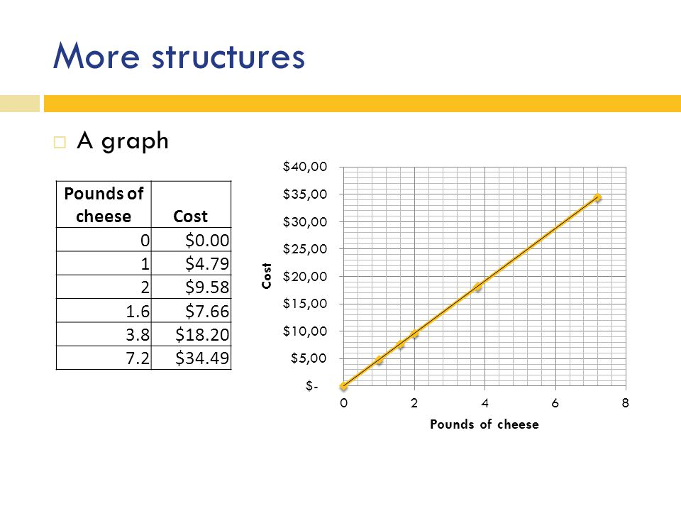 More structures  A graph Pounds of cheeseCost 0 $0.00 1 $4.79 2 $9.58 1.6 $7.66 3.8 $18.20 7.2 $34.49