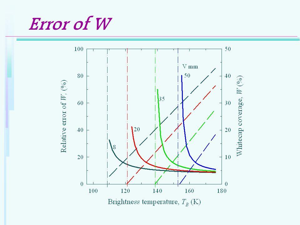 Error of W