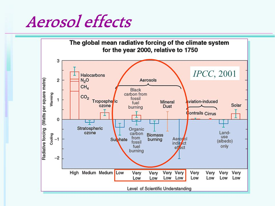 Aerosol effects IPCC, 2001
