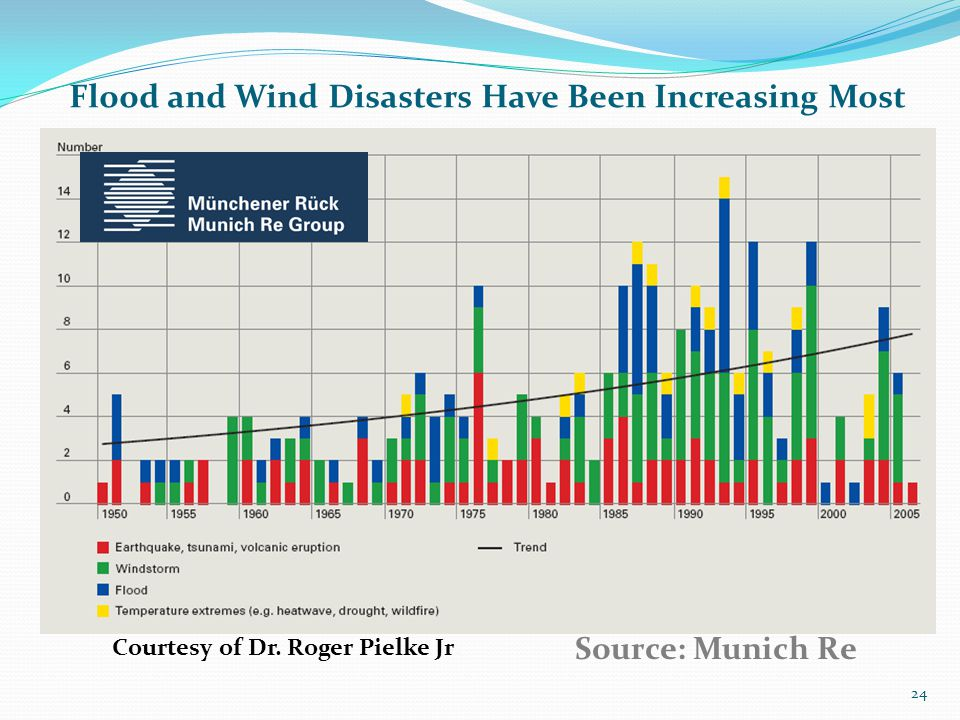 Flood and Wind Disasters Have Been Increasing Most Source: Munich Re Courtesy of Dr. Roger Pielke Jr. 24