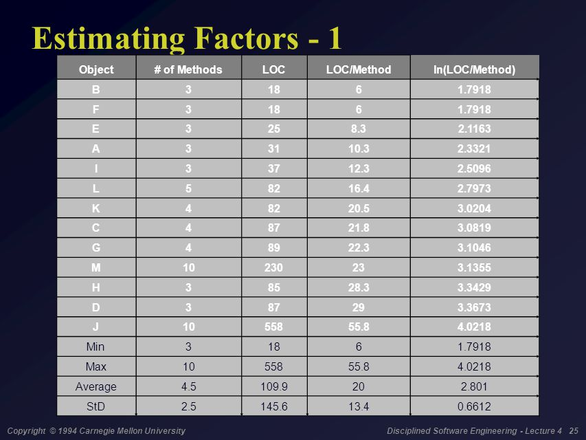 Copyright © 1994 Carnegie Mellon University Disciplined Software Engineering - Lecture 4 25 Estimating Factors - 1 Object# of MethodsLOCLOC/Methodln(L