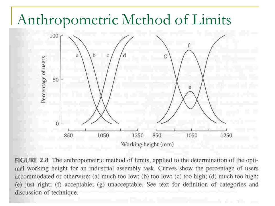 Anthropometric Method of Limits