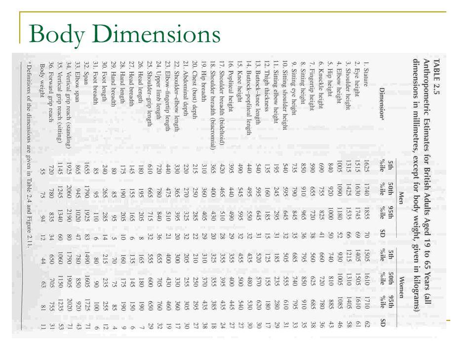 Body Dimensions
