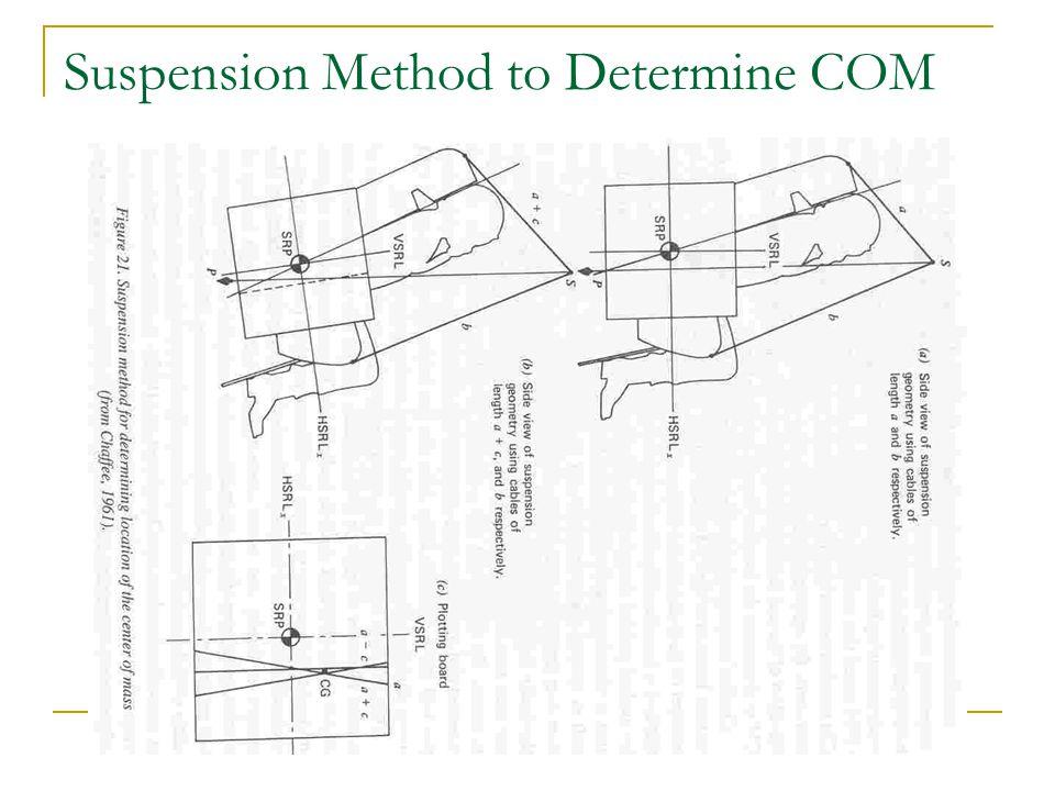 Suspension Method to Determine COM
