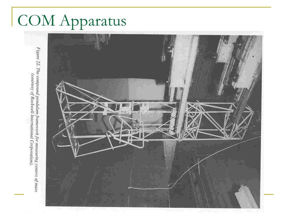 COM Apparatus