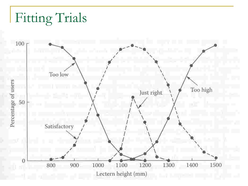 Hypothetical Fitting Trial Responses